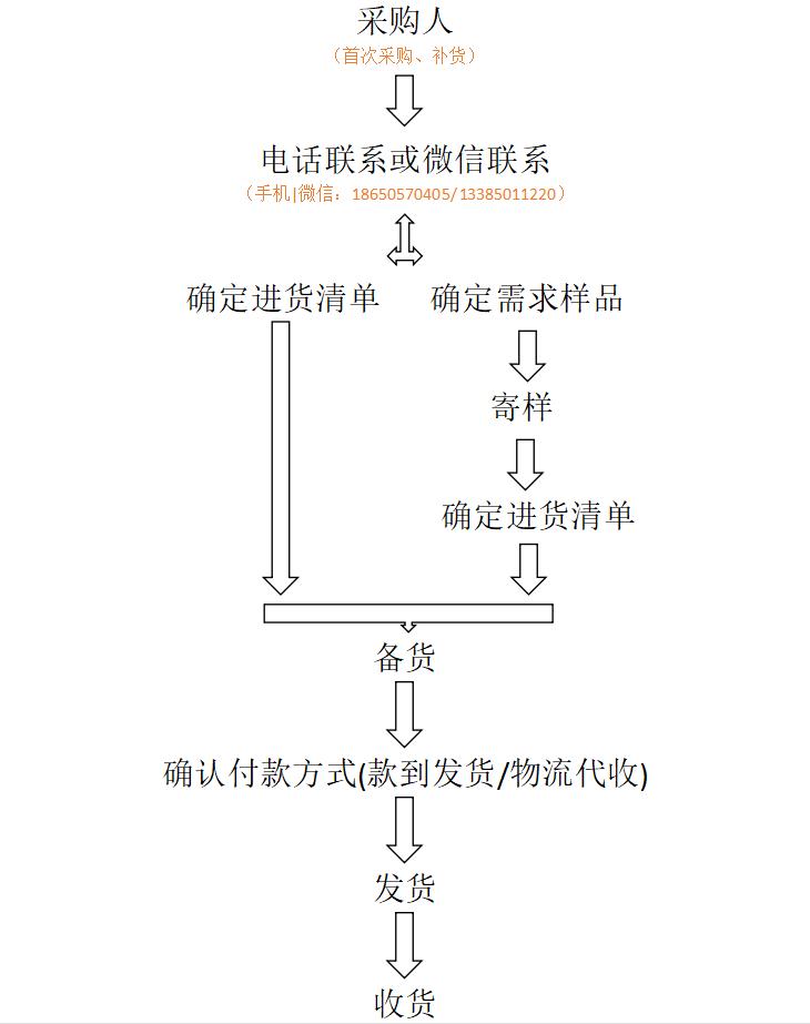仁久茶业进货流程表
